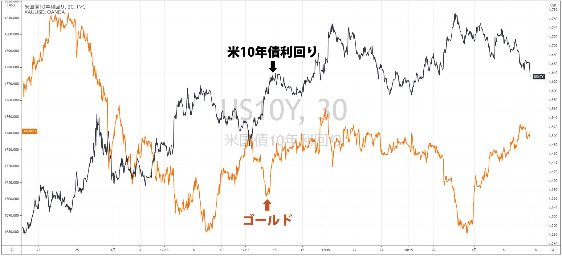 アメリカ10年債利回りとゴールドの比較