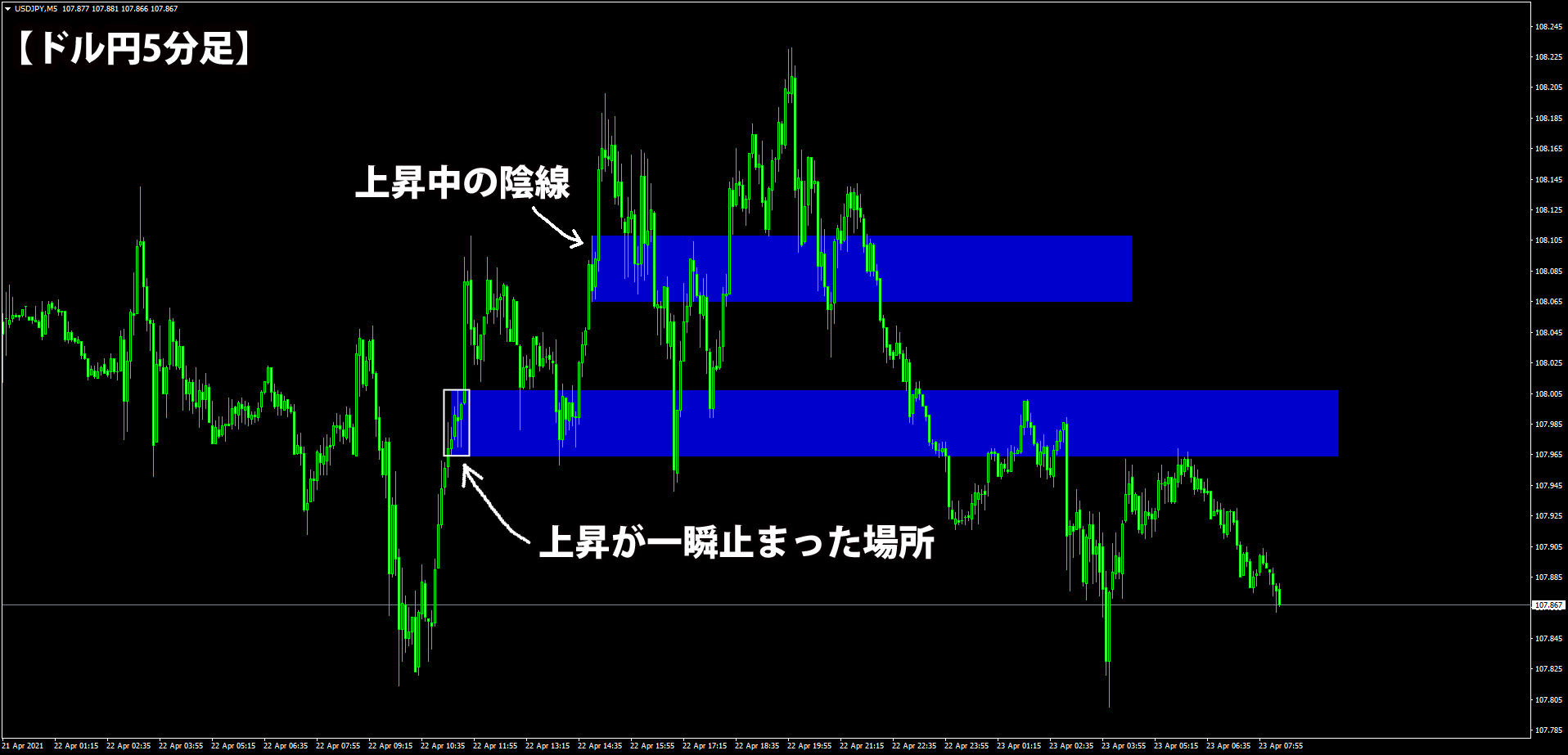 ドル円での事例