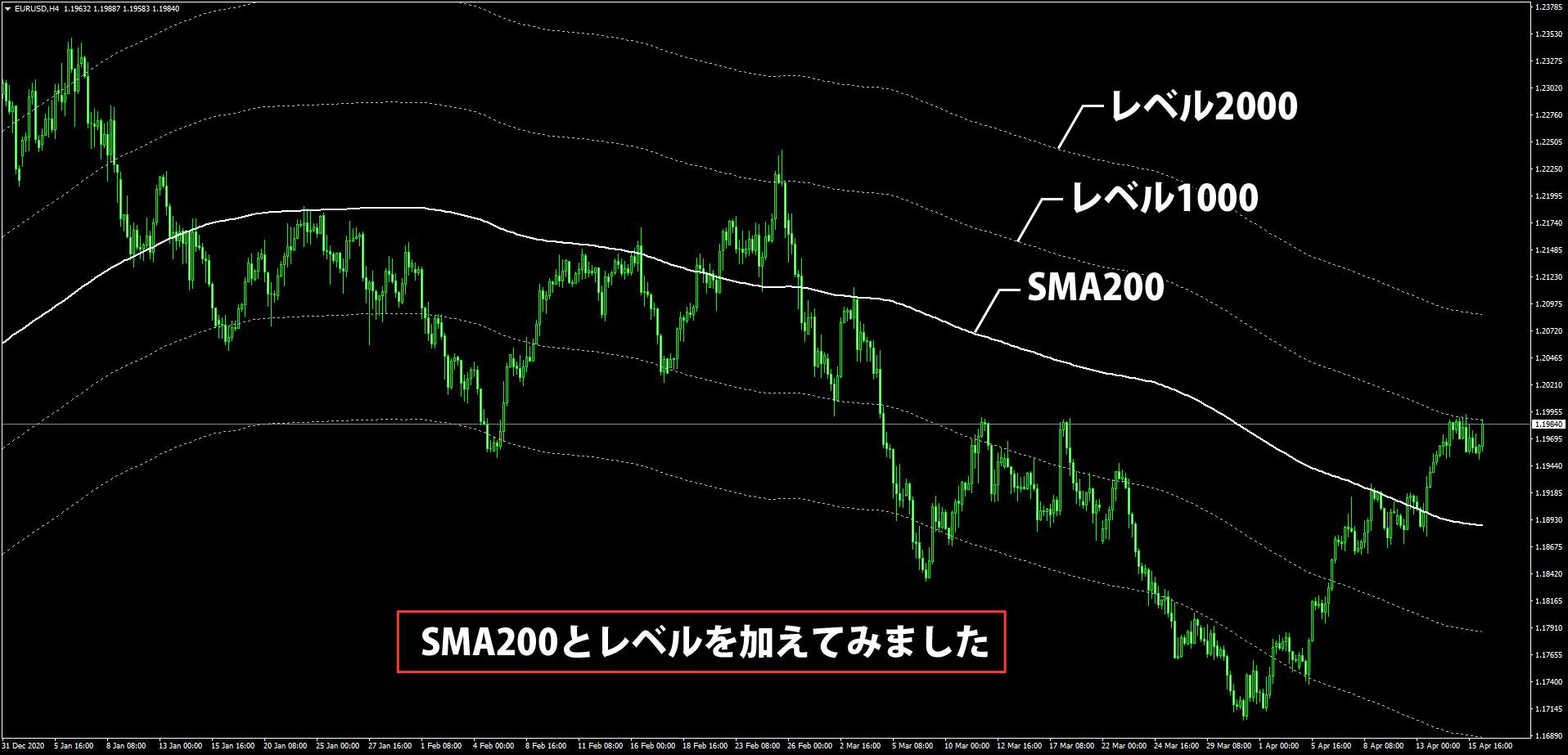 SMA200を表示したユーロドル4時間足