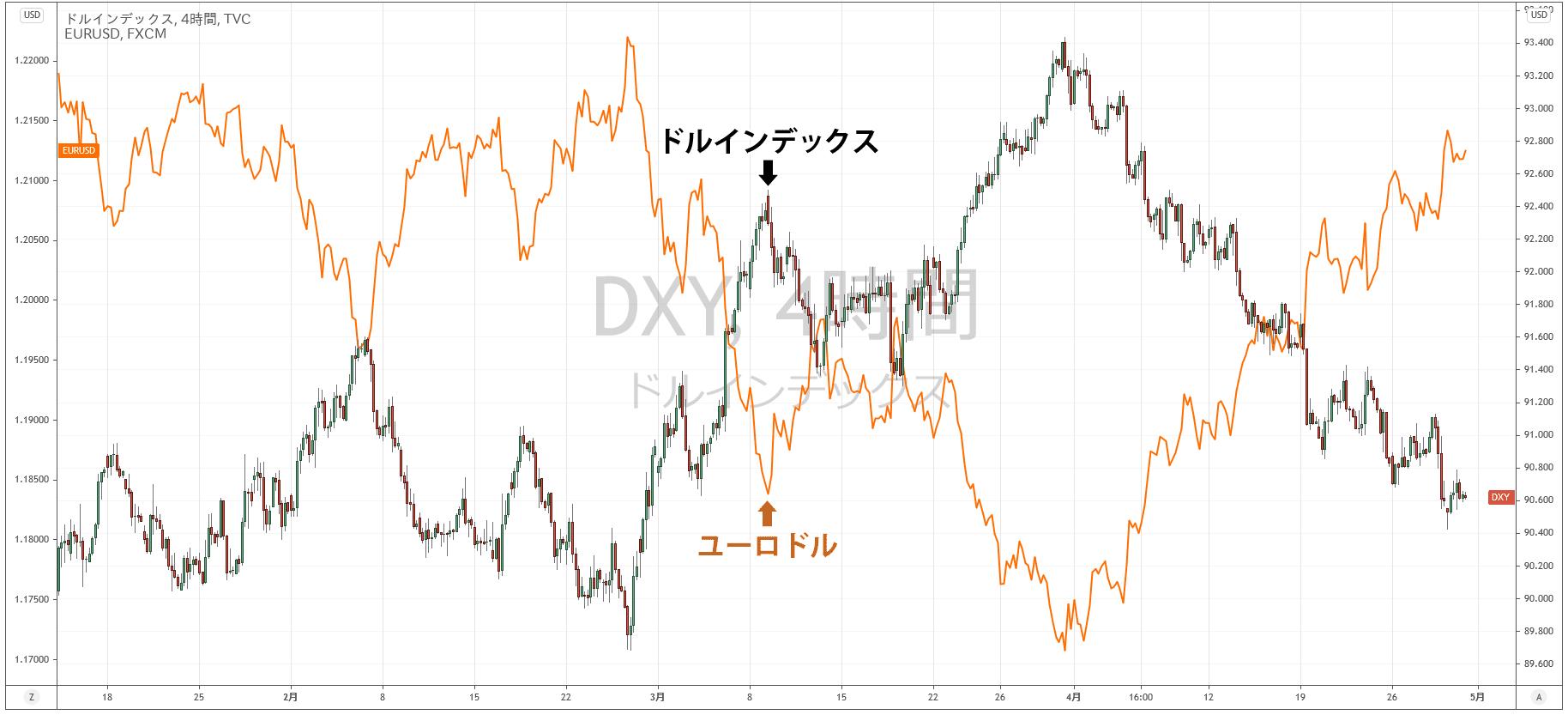 ドルインデックスとユーロドルを重ねた比較チャート