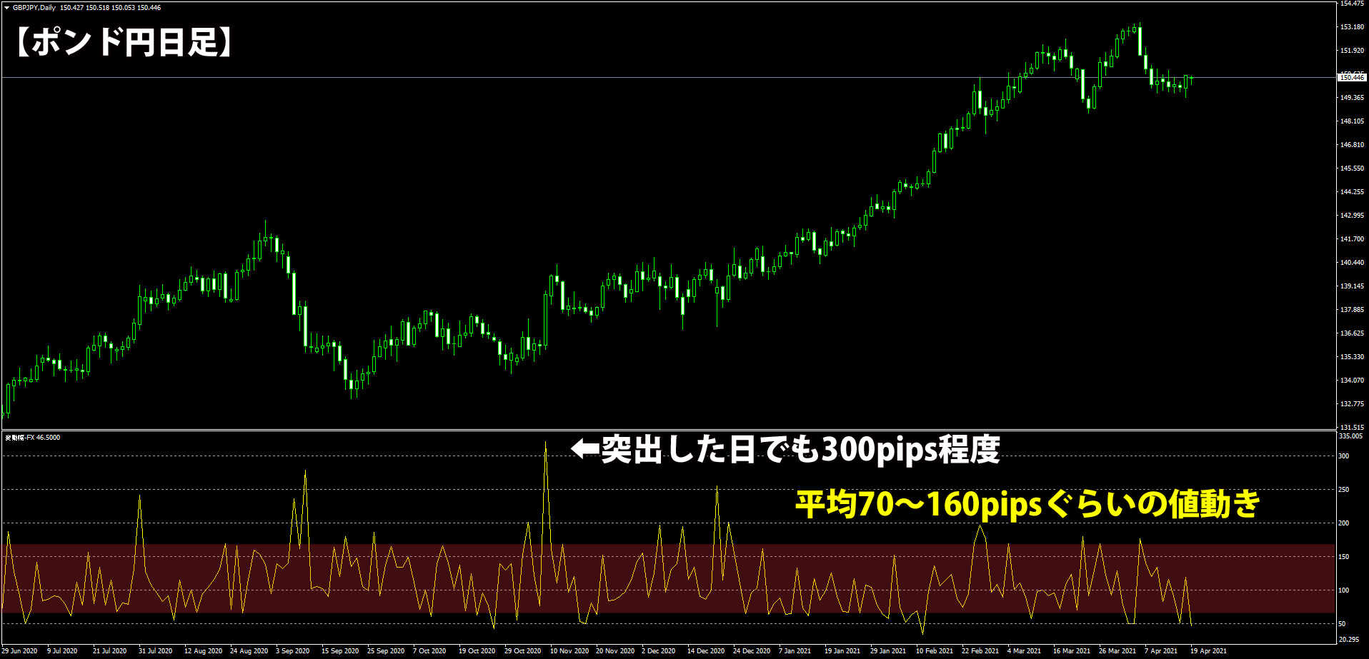 ポンド円日足の高値と安値のpips差