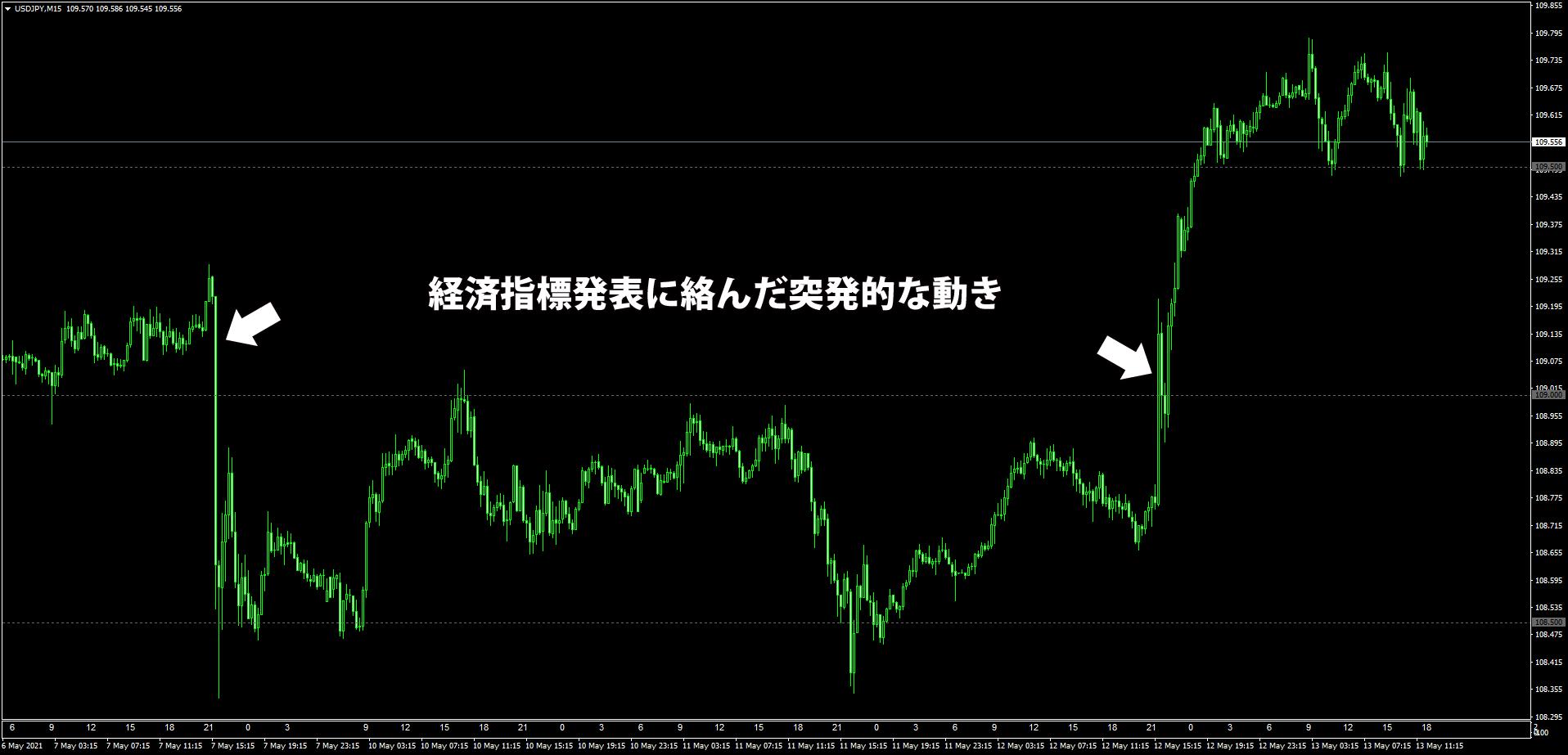 アメリカの経済指標発表で乱高下するドル円15分足