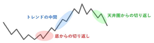 FX侍塾で学べるトレードイメージ