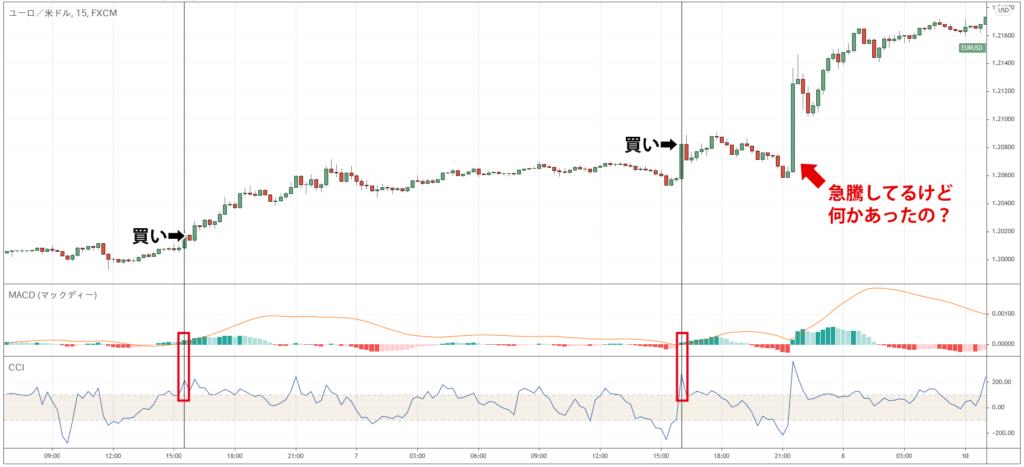 過去チャートの検証で困る急騰急落