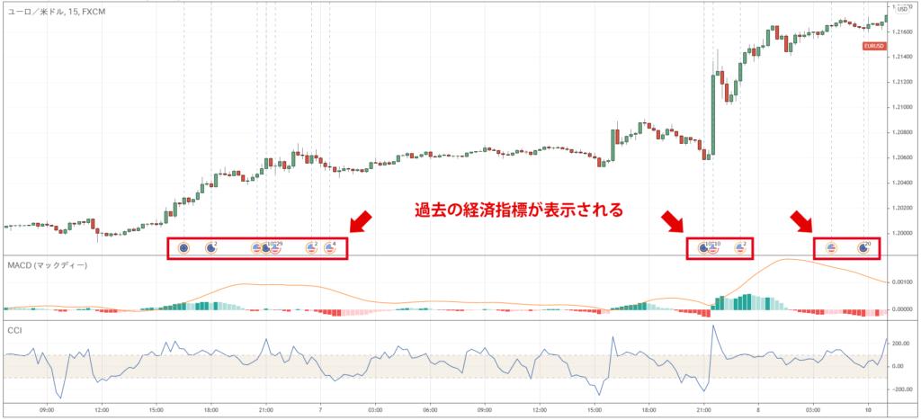 Tradingviewで過去の経済指標を表示したチャート