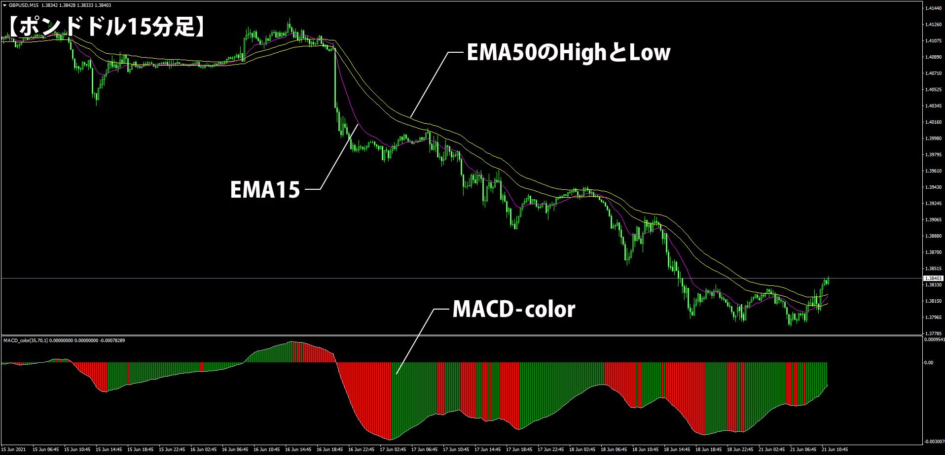 3本の移動平均線とMACDだけの簡単トレンドフォロー手法のチャート