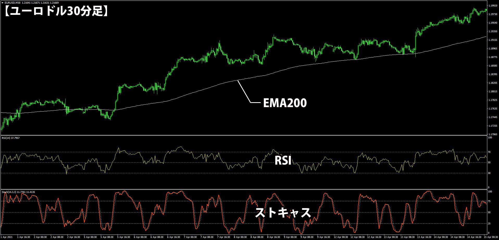 EMA・RSI・ストキャスを使う30分足トレード手法のチャート