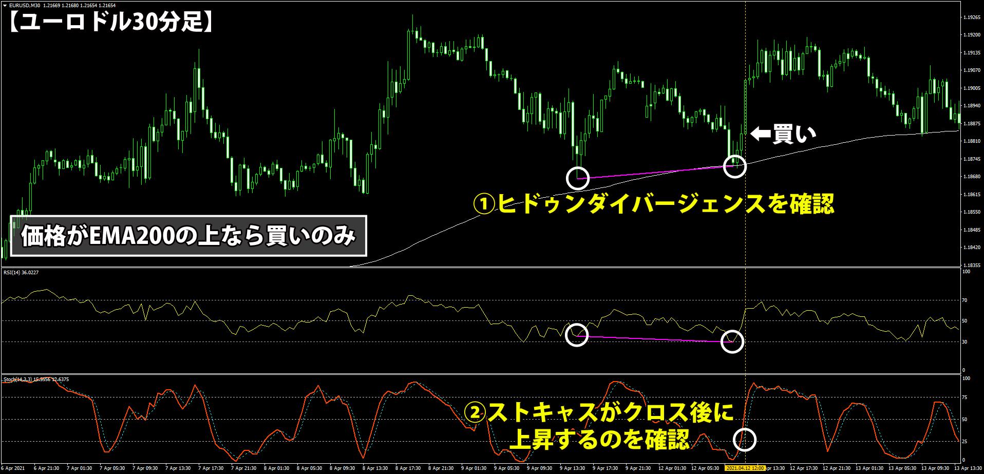 EMA・RSI・ストキャスを使う30分足トレード手法のエントリールール(買い)