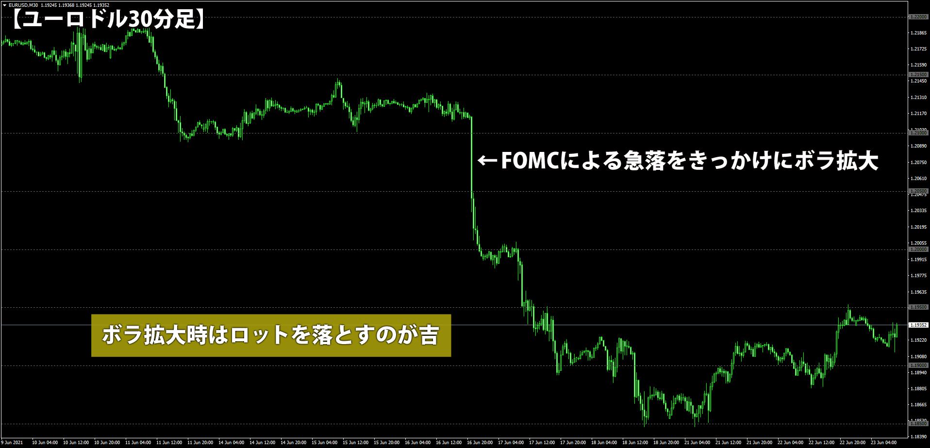 FOMCをきっかけにボラが拡大したユーロドル