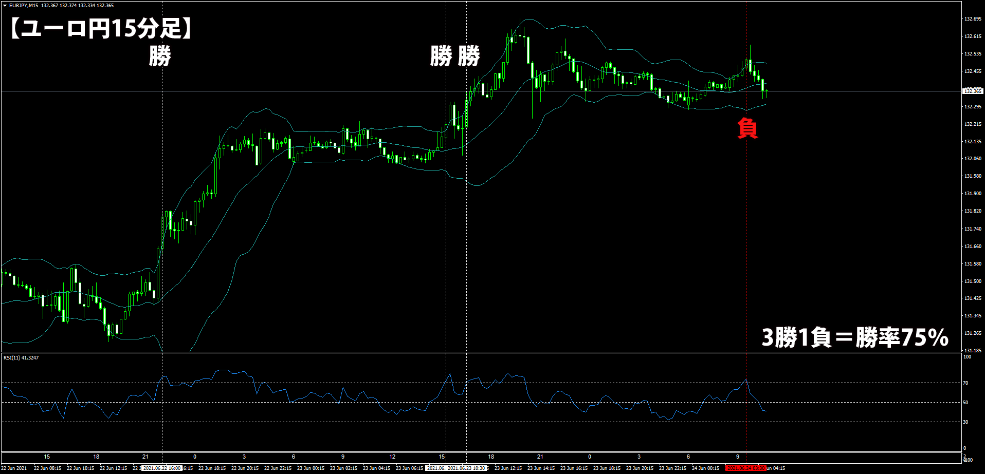 ユーロ円での検証結果