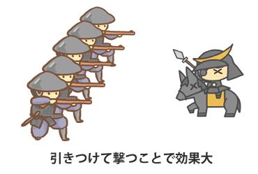 鉄砲隊の威力が発揮できる距離