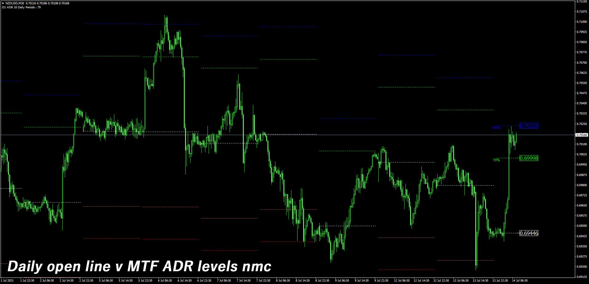 Daily open line v MTF ADR levels nmcを表示したチャート