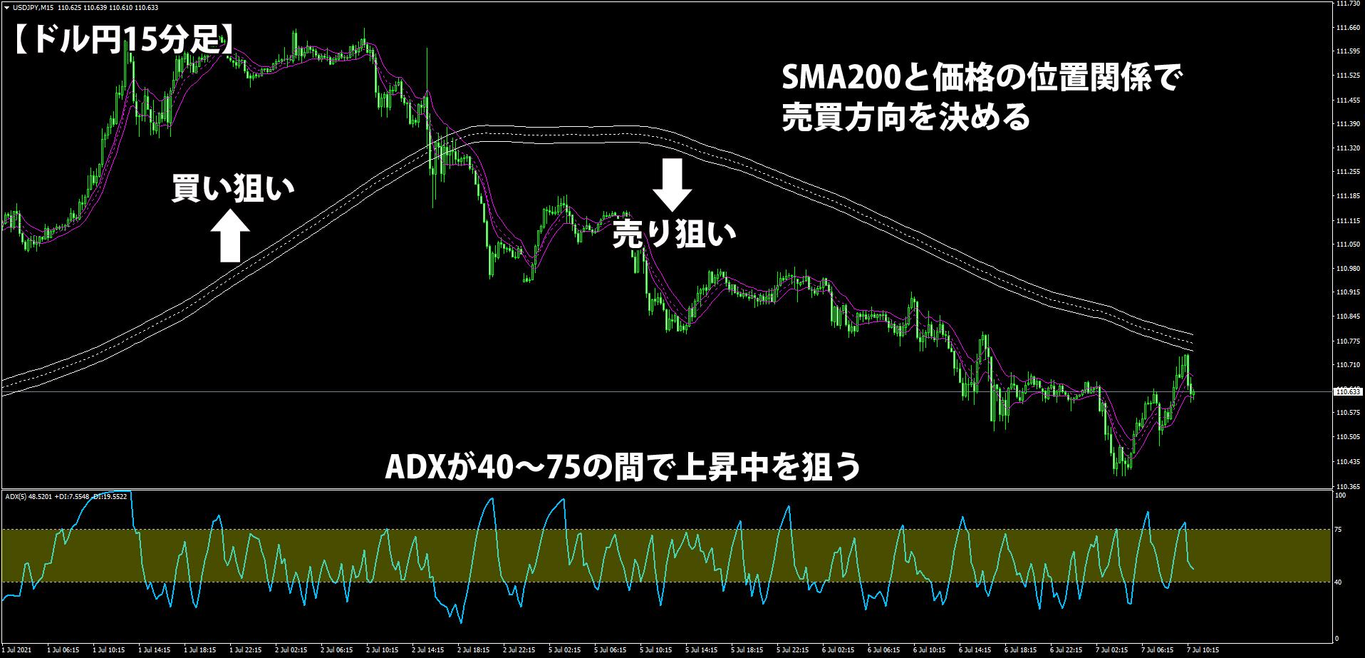 SMA200とADXによるフィルター機能
