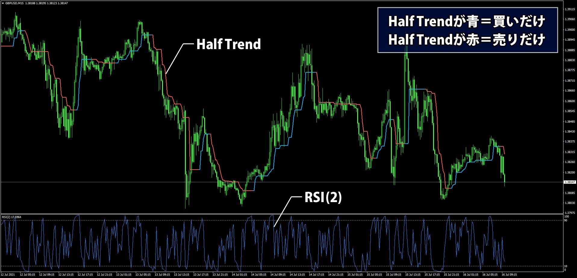 HalfTrendとRSIを使う高勝率トレード手法のチャート