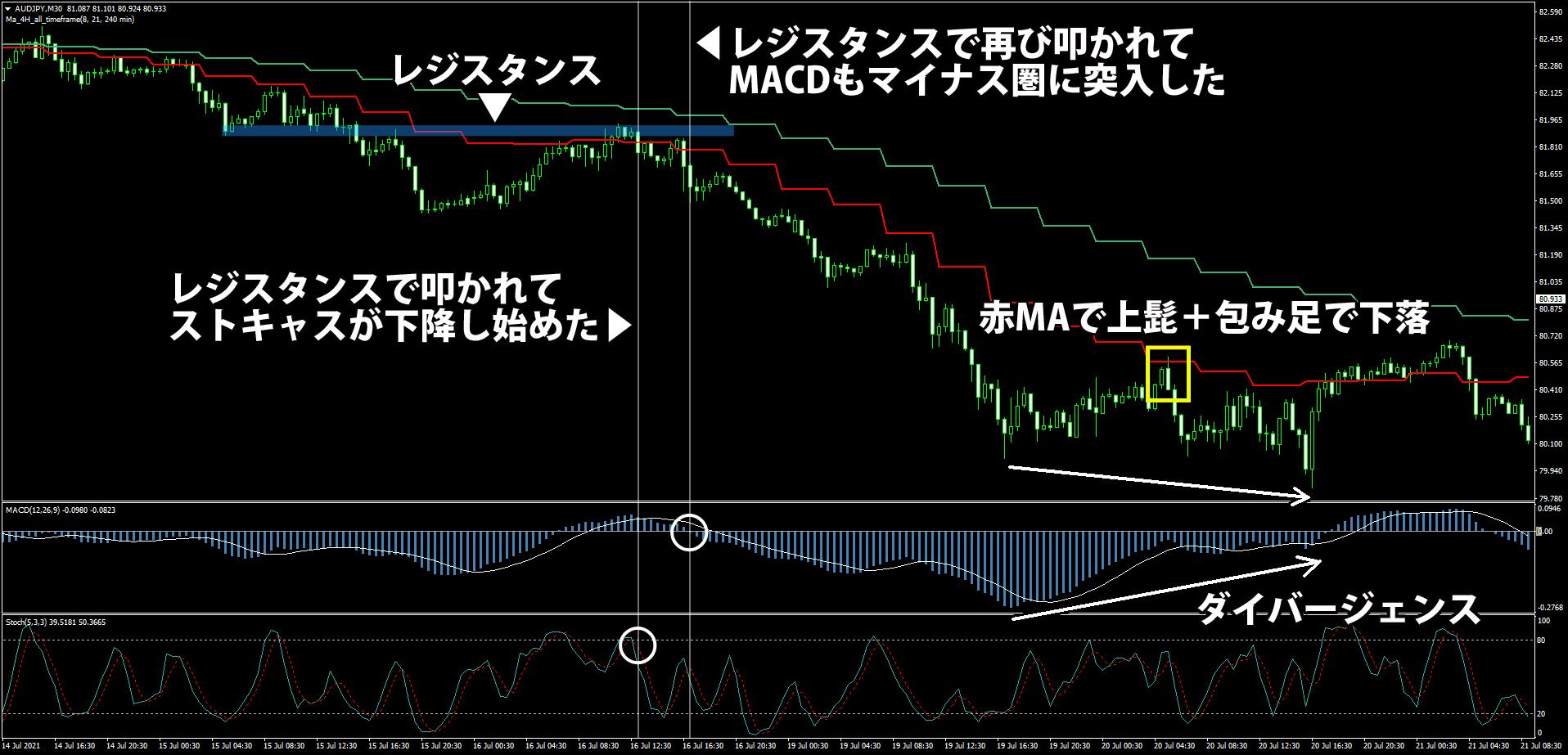 オージー円でのPullback Indicator活用事例