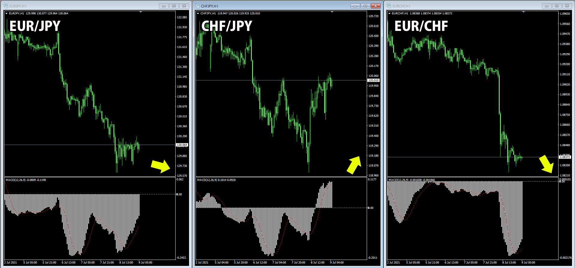 ユーロ円・スイス円・ユーロスイスの比較