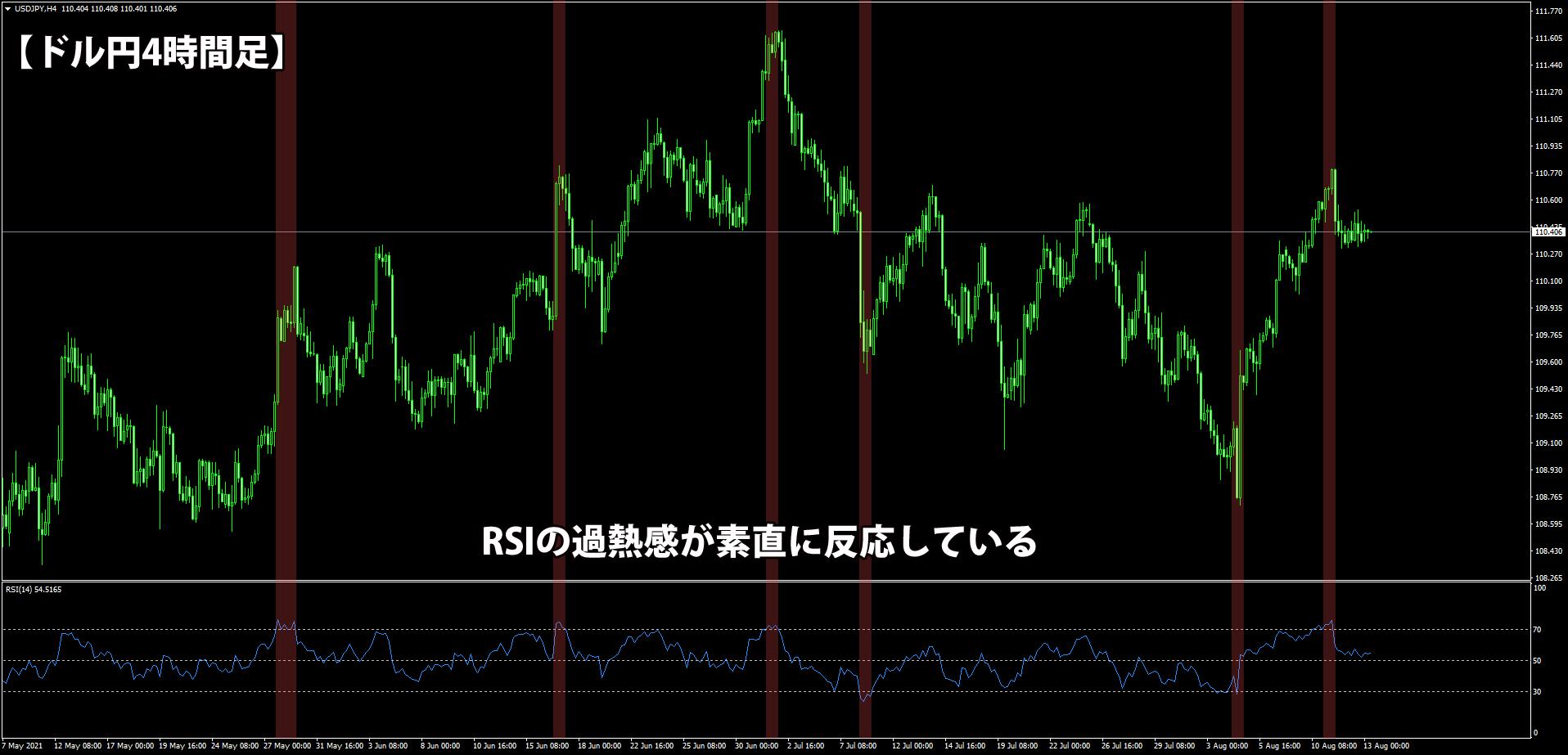RSIを表示したドル円4時間足