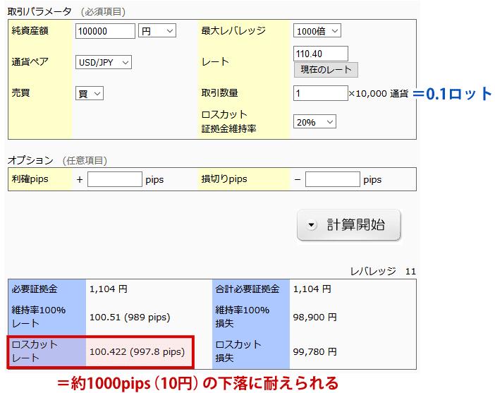 GemForexでの証拠金維持率シミュレーション