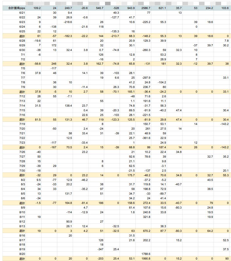 FX侍塾生のpips表