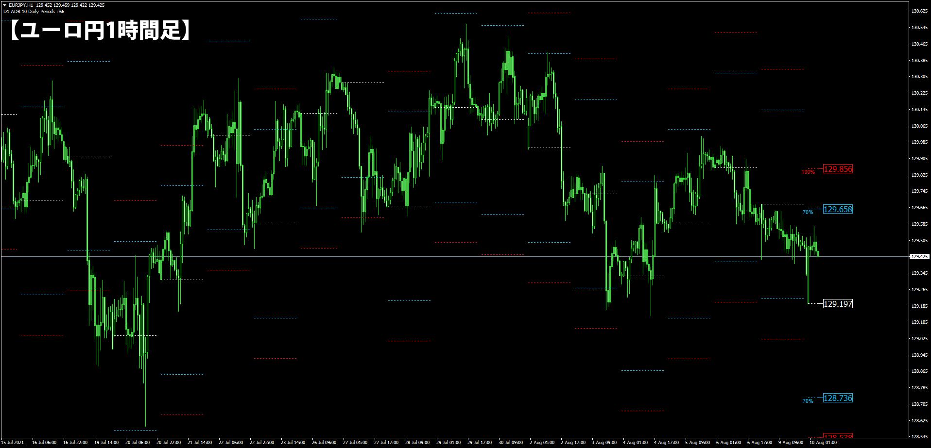 ADRを表示したユーロ円1時間足