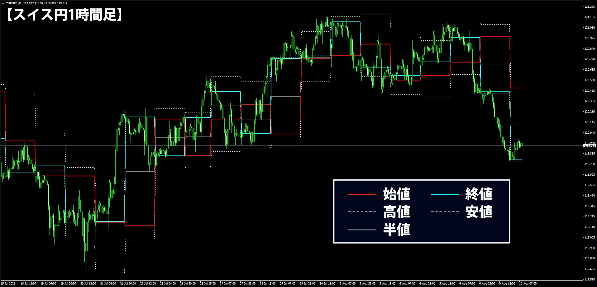 前日の四本値を表示したスイス円1時間足