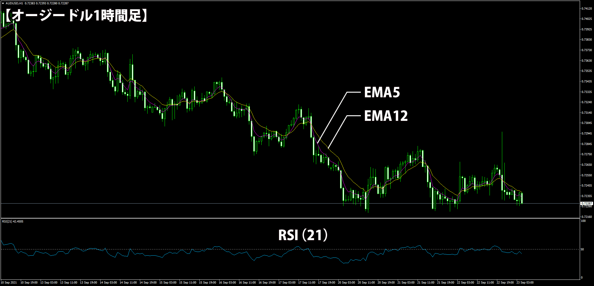 2本のEMAとRSIだけの1時間足トレード手法のチャート