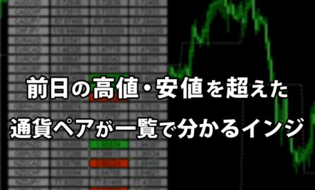前日の高値安値超えした通貨ペアが一覧で分かるインジケーター