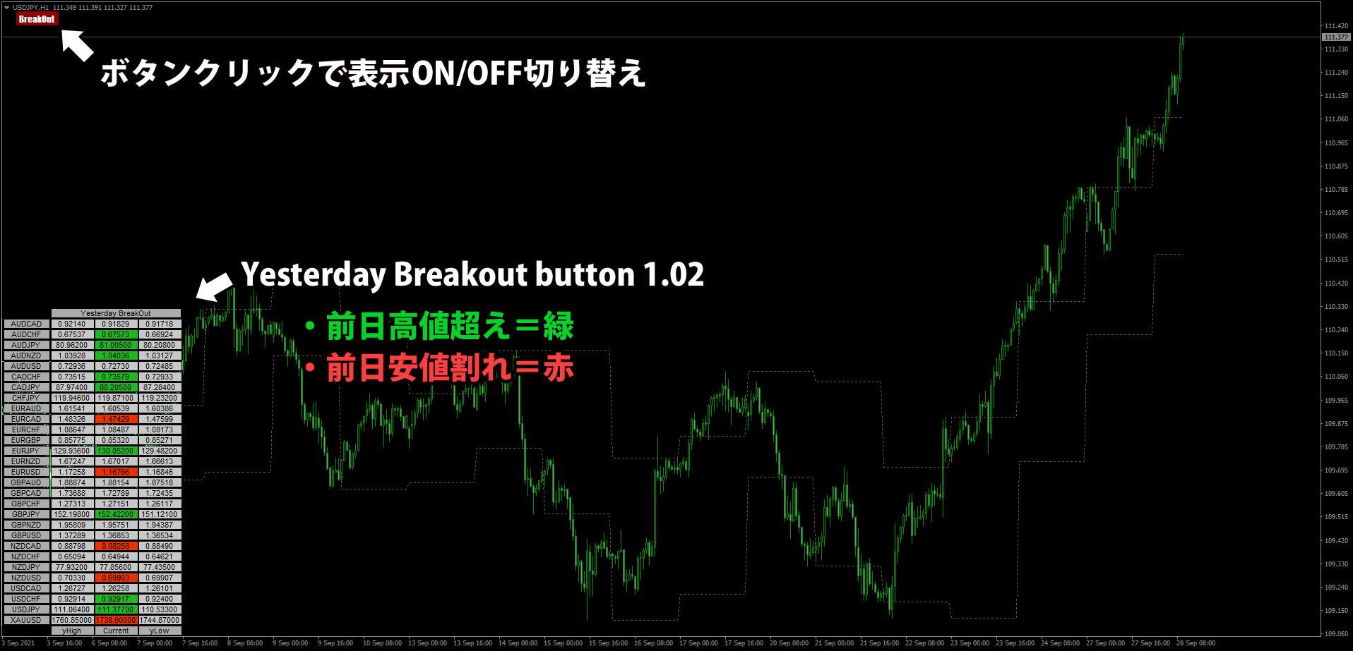 Yesterday Breakout button 1.02を表示したチャート