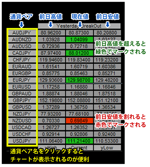 Yesterday Breakout button 1.02の拡大図