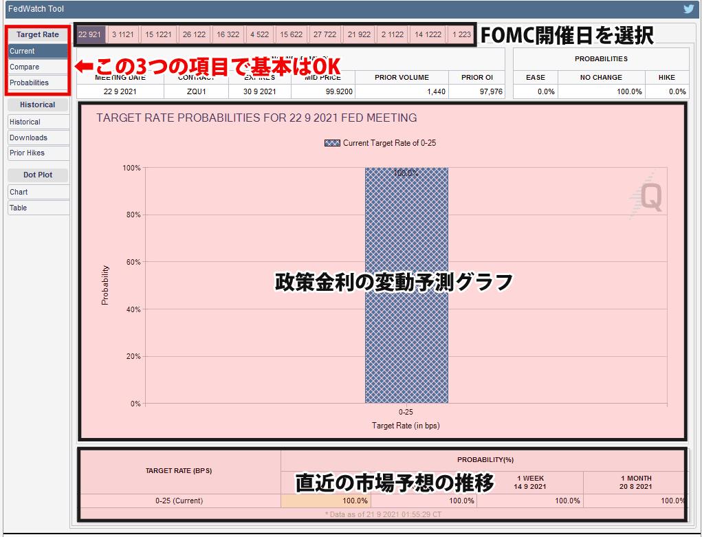 FedWatchの画面構成