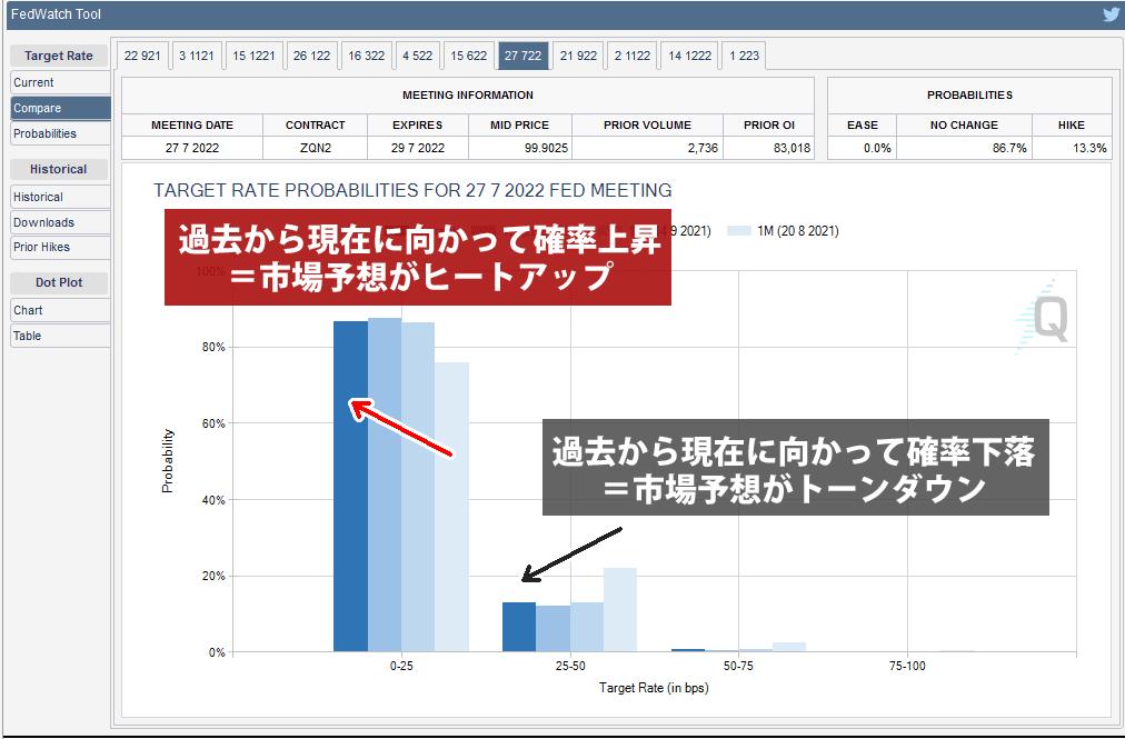 Compare画面で把握できる市場のセンチメント