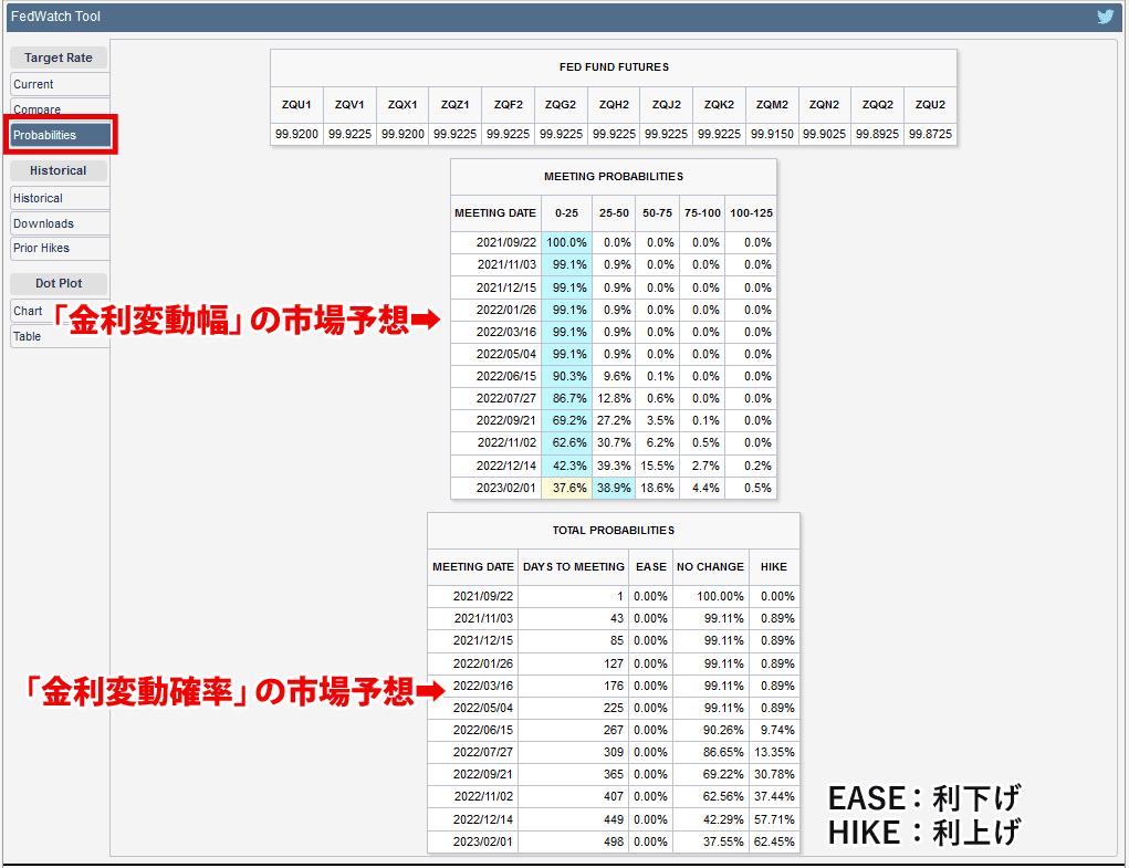 FedWatchの見方(Probabilities)