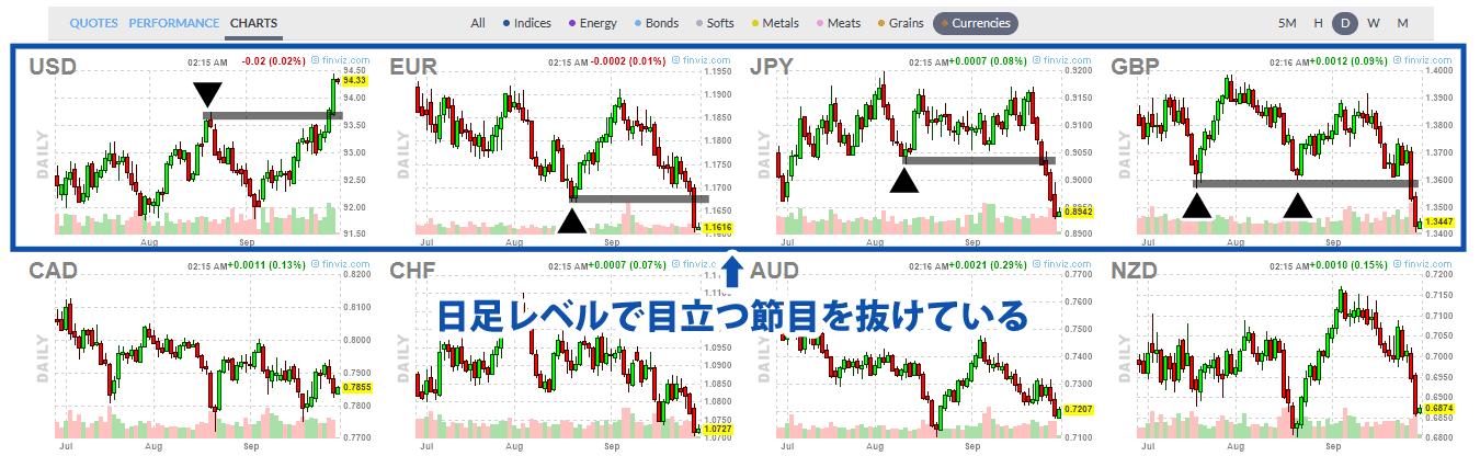 Finvizの通貨先物チャート