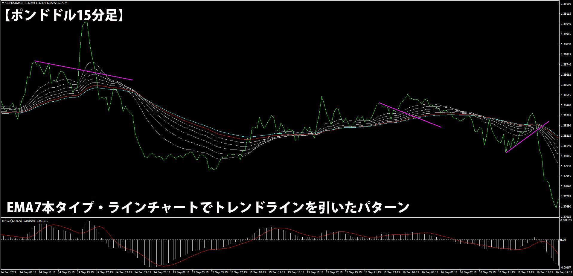 EMA7本+ラインチャートのパターン