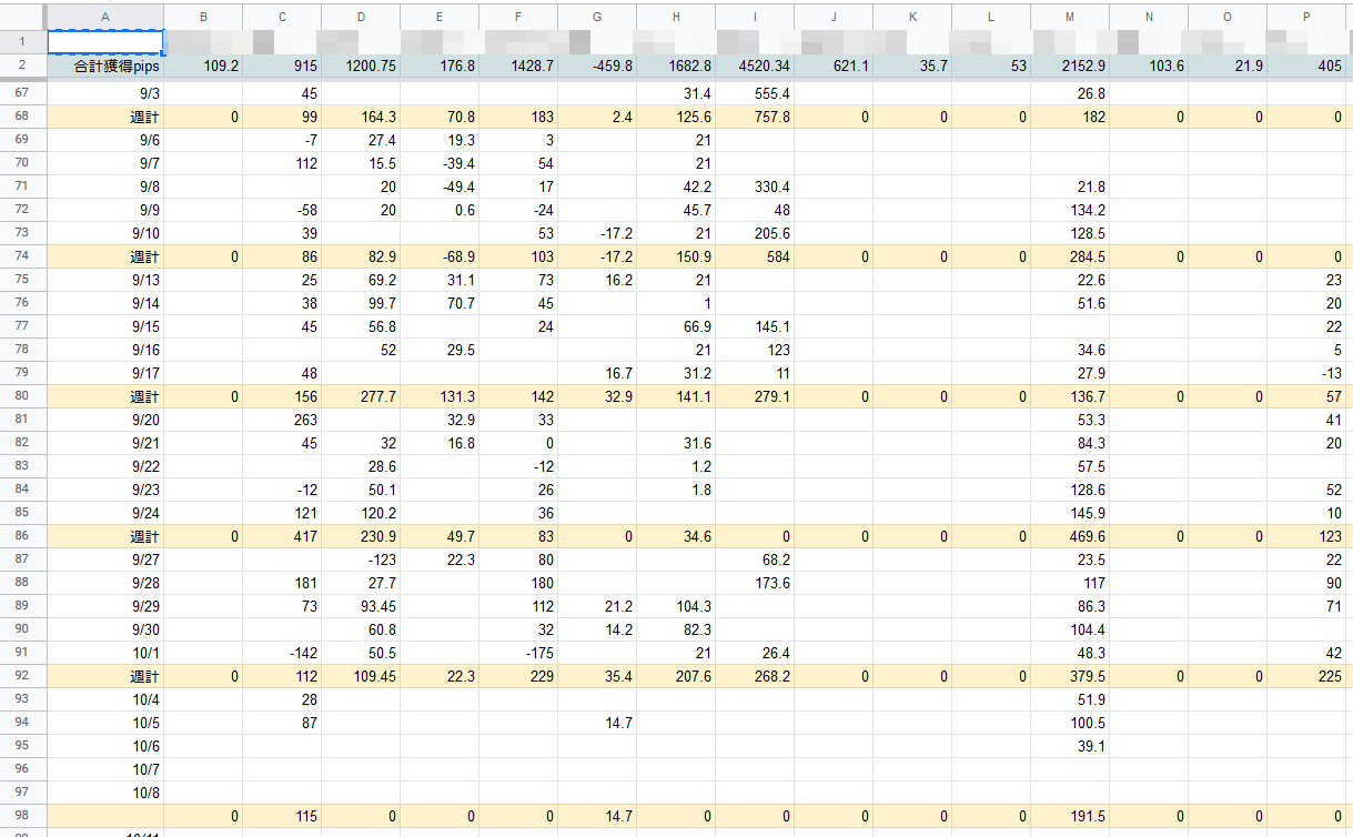 FX侍塾の成績表